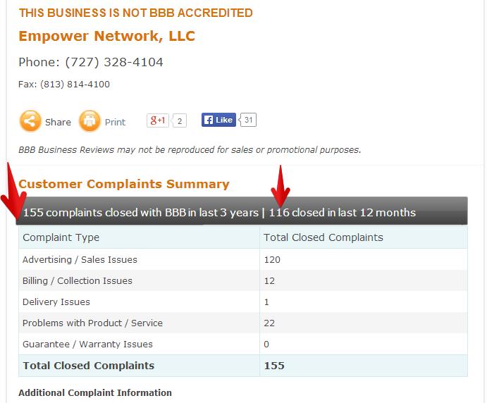 BBB complaint Empower Network