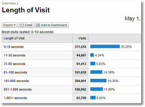 google analytics_length of visit