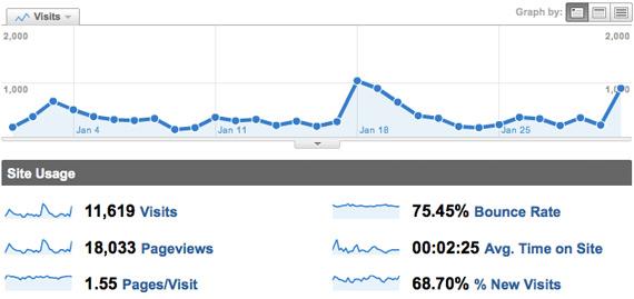 google_analytics  traffic