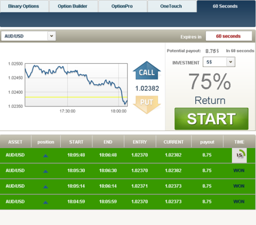 Binary options earning potential