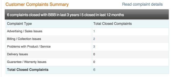 bbb-complaints