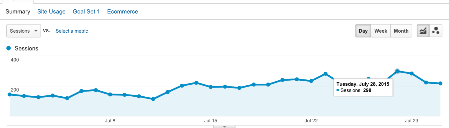 300-visits-a-day