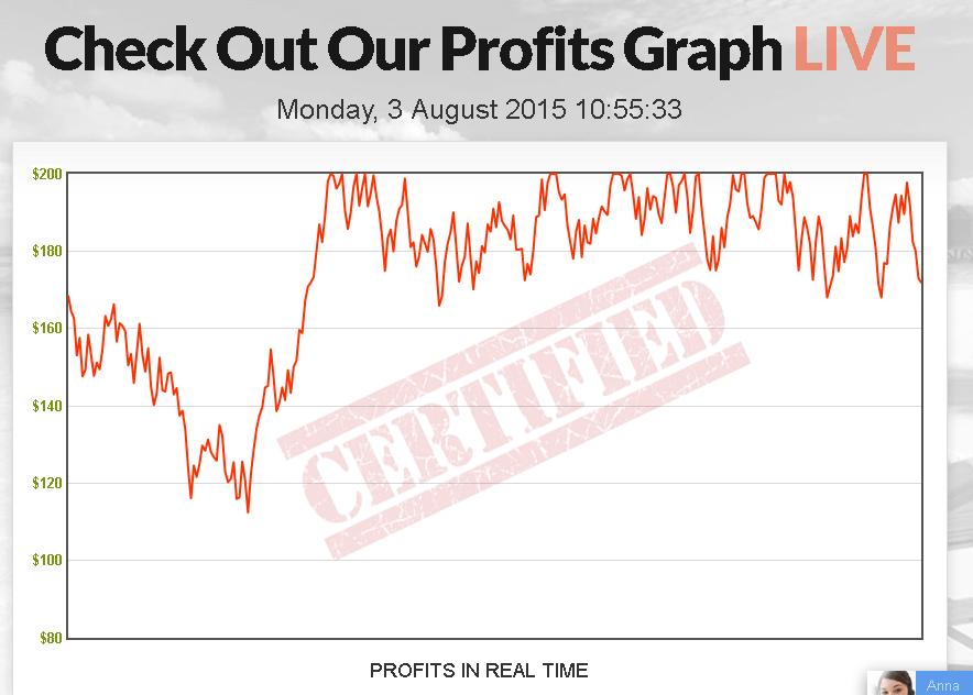 certified-profits-fake-graph