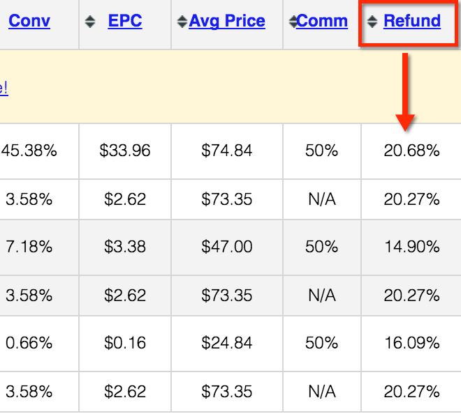 jvzoo-refund-rate