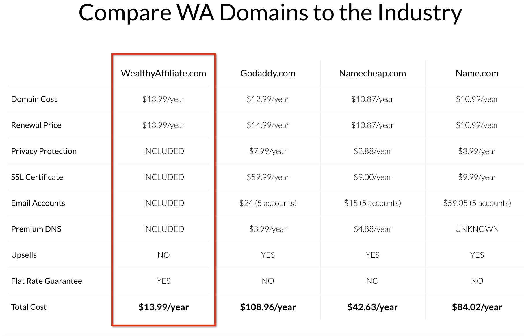 domain platform