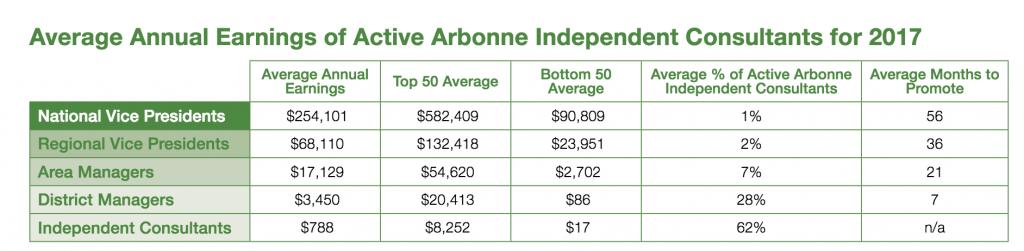 Arbonne compensation