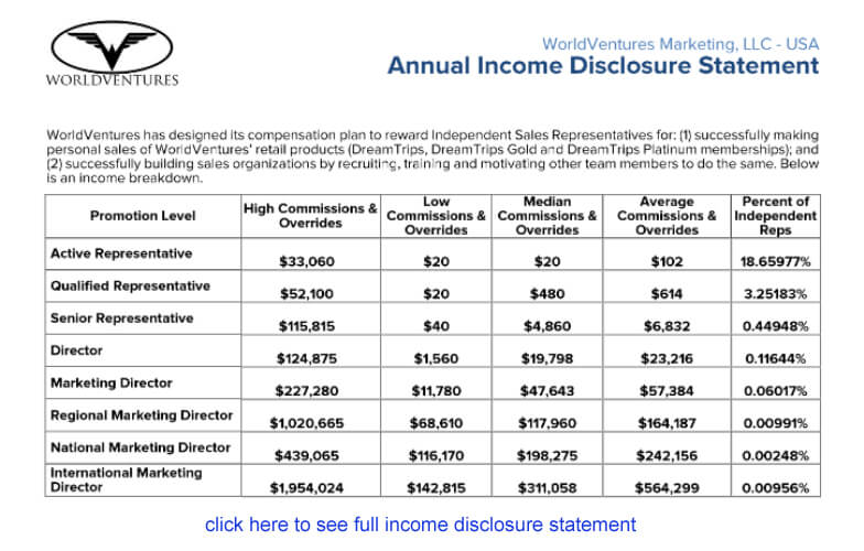 World Ventures compensation plan