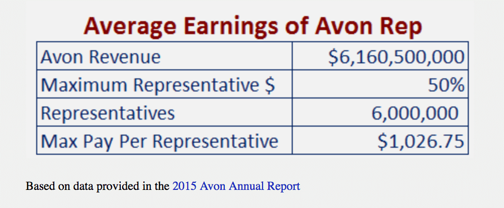 average Avon representative earnings