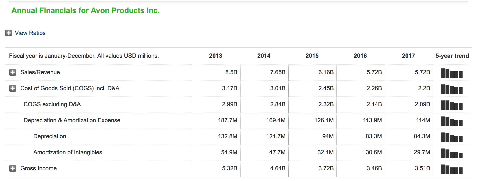 avon statistics