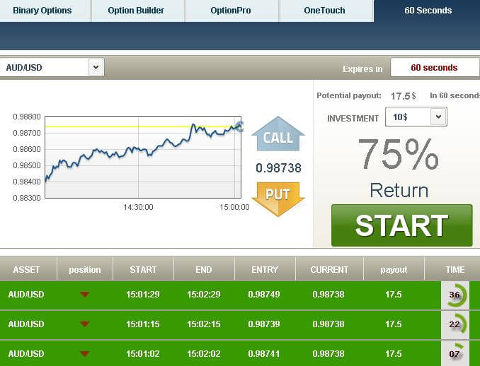 Binary options trading average income