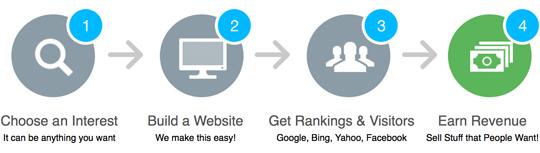 affiliate-marketing-made-easy