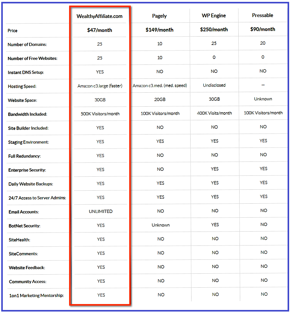 wealthy-affiliate-hosting-comparison-chart-1