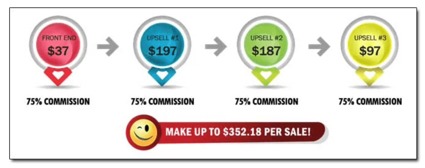 upsells-hiodden-costs